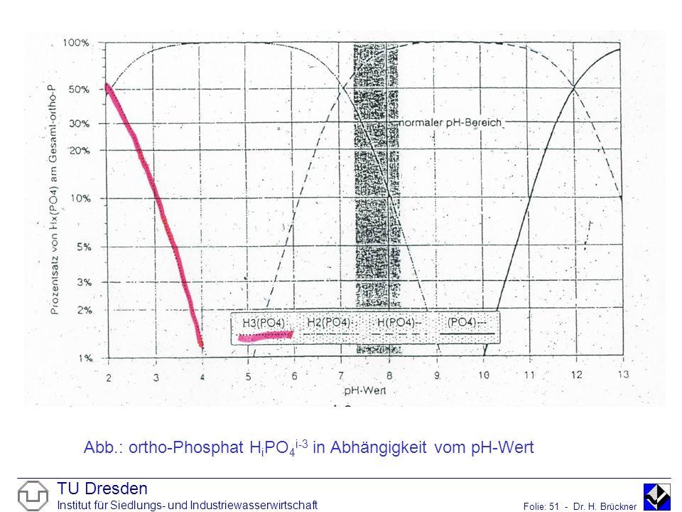 Abb.: ortho-Phosphat HiPO4i-3 in Abhängigkeit vom pH-Wert