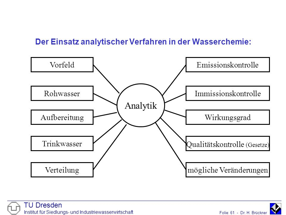 Der Einsatz analytischer Verfahren in der Wasserchemie: