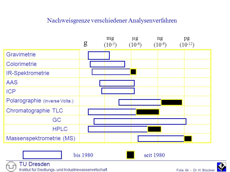 Nachweisgrenze verschiedener Analysenverfahren