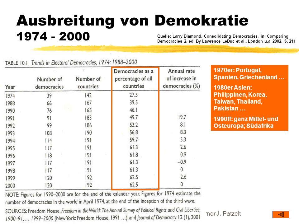 Ausbreitung von Demokratie 1974 - 2000