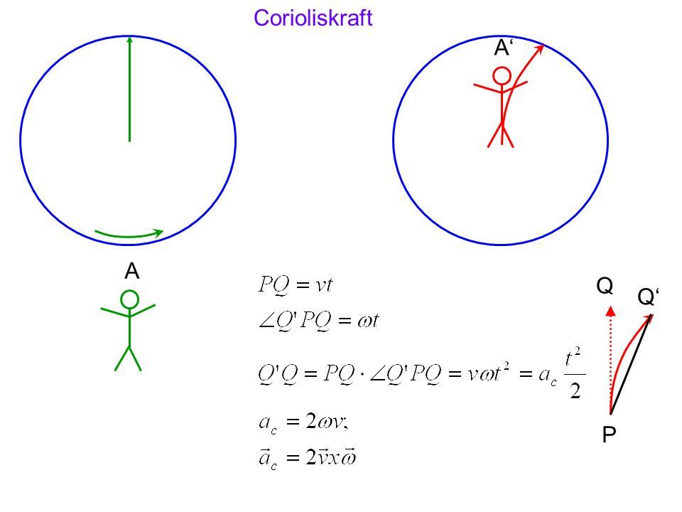 Corioliskraft A' A Q Q' P