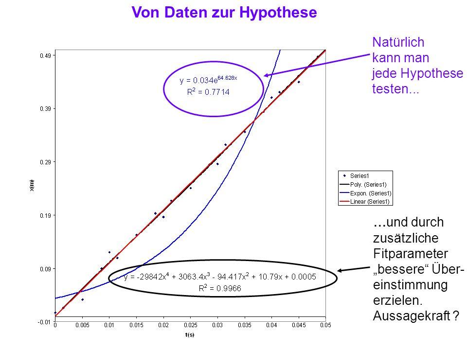 Von Daten zur Hypothese