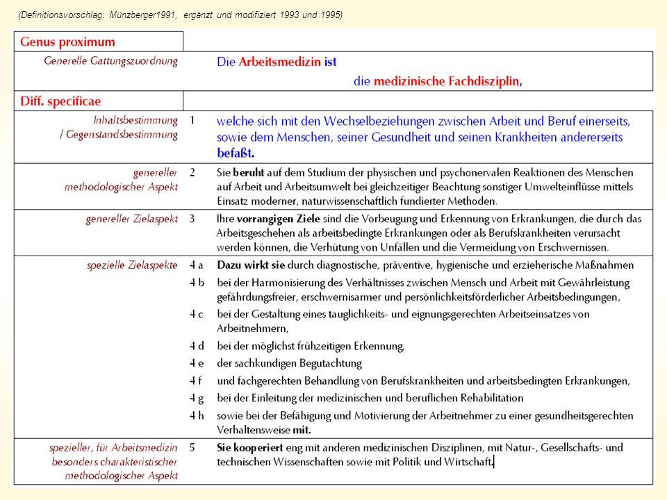 (Definitionsvorschlag, Münzberger1991, ergänzt und modifiziert 1993 und 1995)