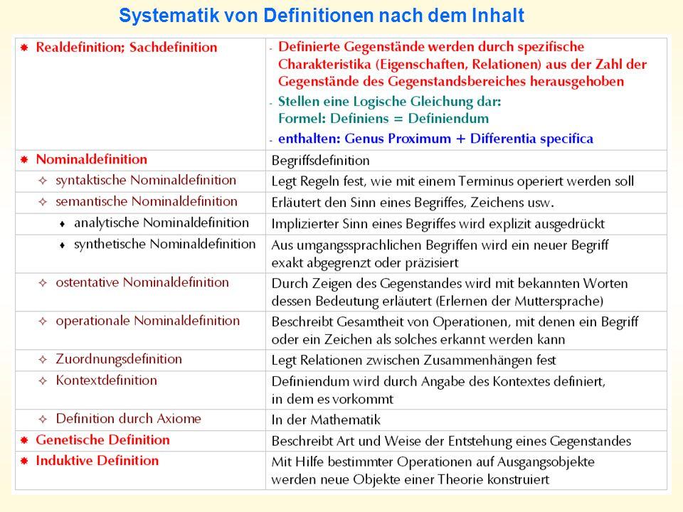 Systematik von Definitionen nach dem Inhalt