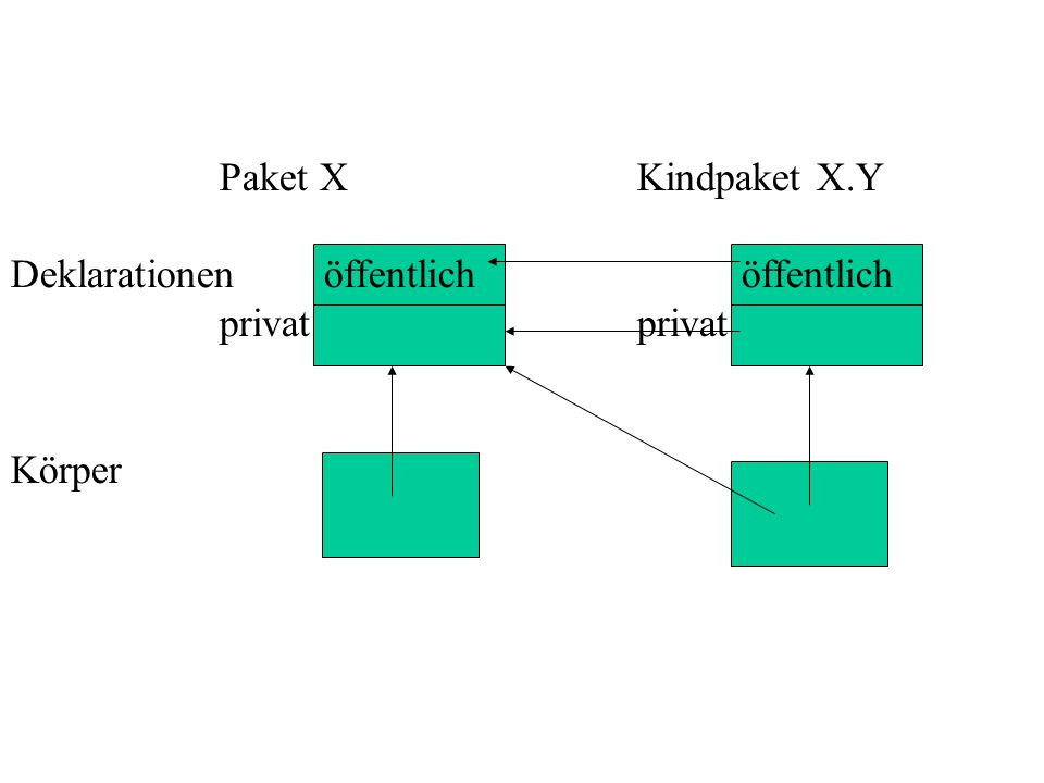 Paket X Kindpaket X.Y Deklarationen öffentlich öffentlich privat privat Körper