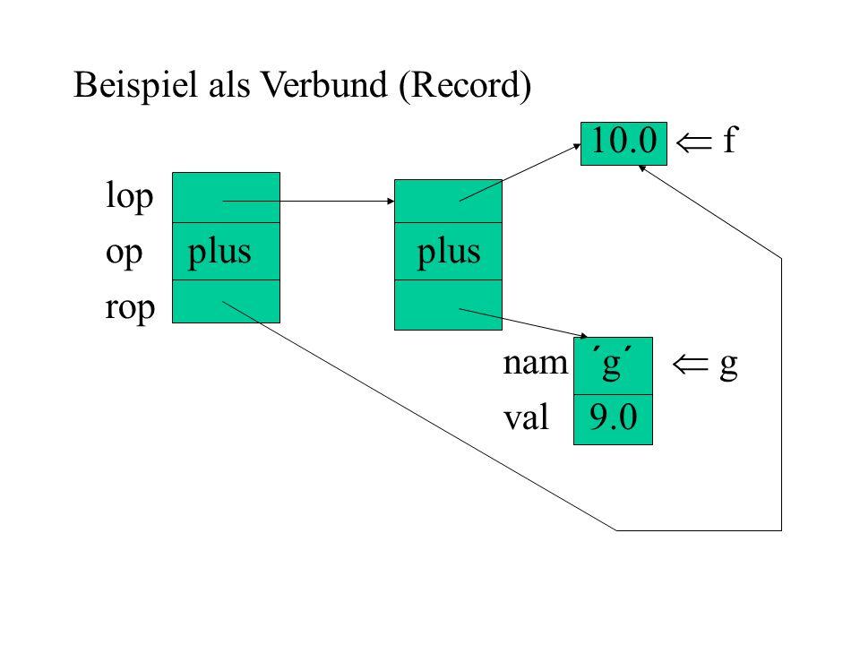 Beispiel als Verbund (Record)