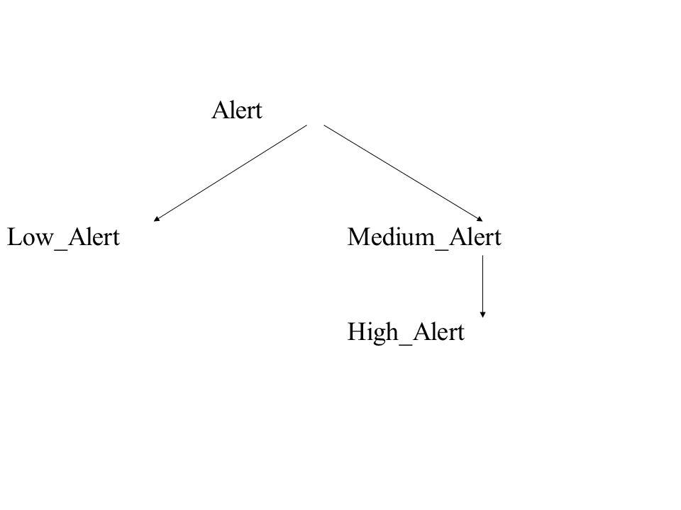 Low_Alert Medium_Alert