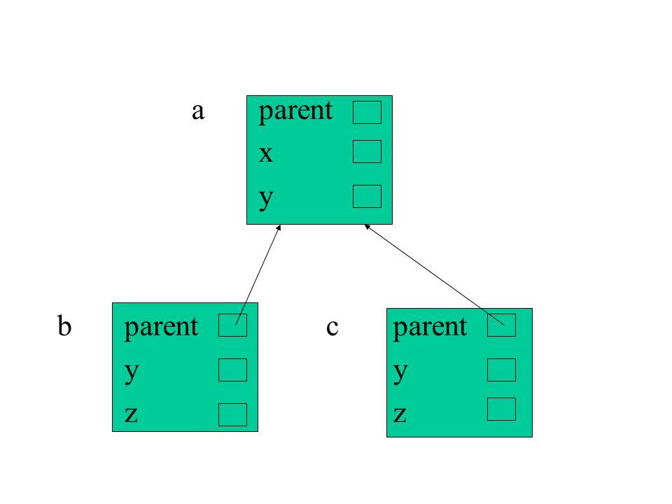 a parent x y b parent c parent y y z z