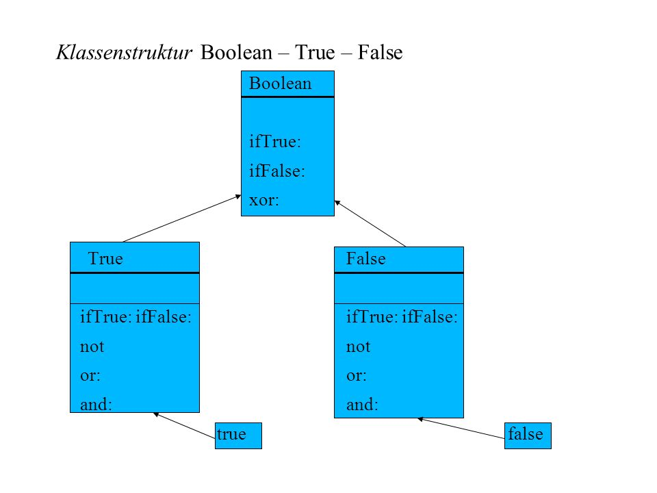 Klassenstruktur Boolean – True – False