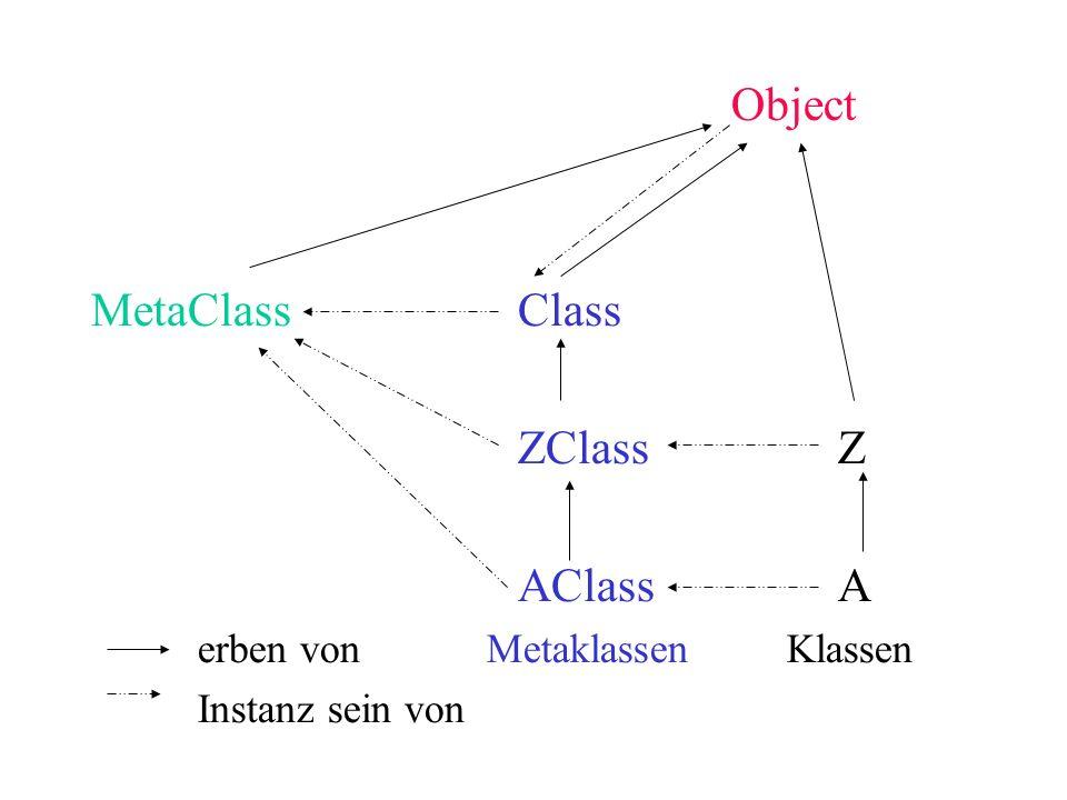 Object MetaClass Class ZClass Z AClass A erben von Metaklassen Klassen
