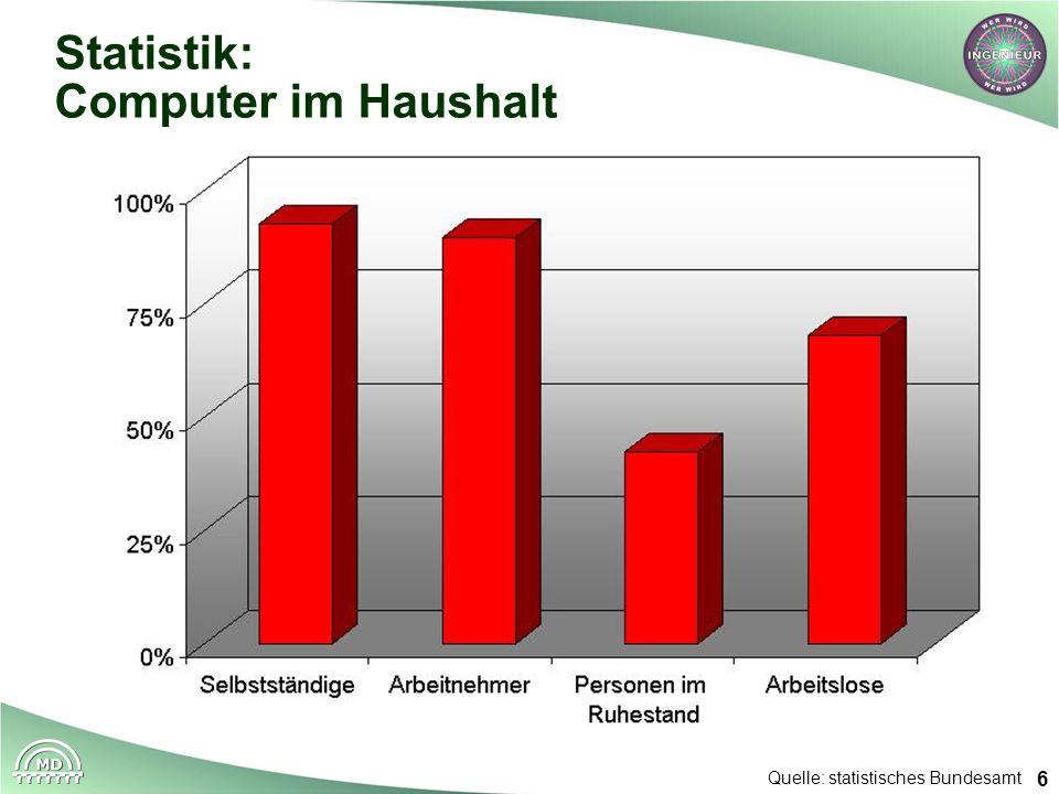 Statistik: Computer im Haushalt