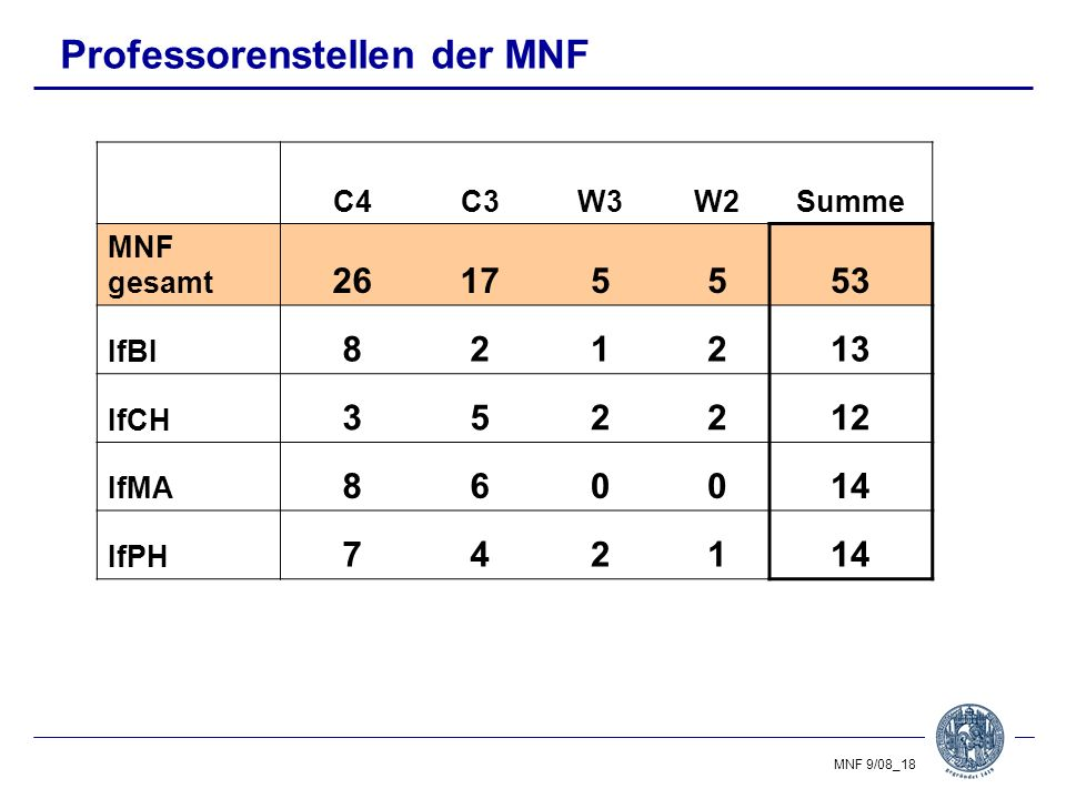 Professorenstellen der MNF