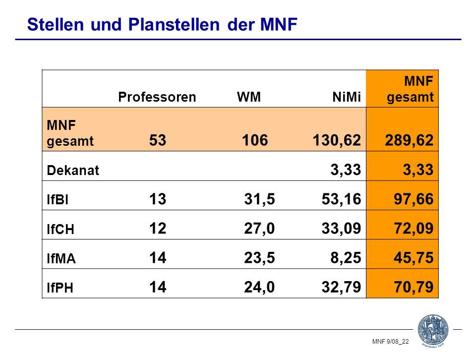 Stellen und Planstellen der MNF
