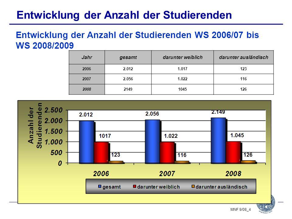 Entwicklung der Anzahl der Studierenden