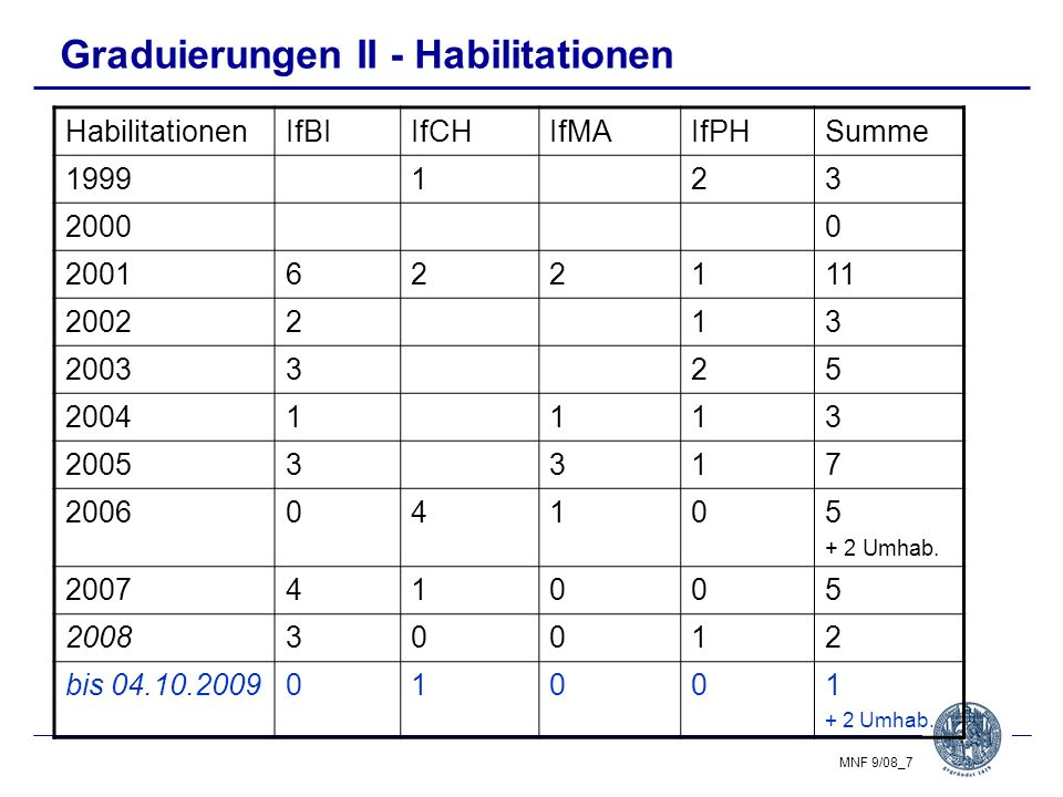 Graduierungen II - Habilitationen