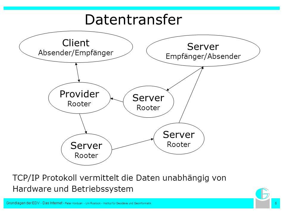 Datentransfer Client Absender/Empfänger Server Empfänger/Absender