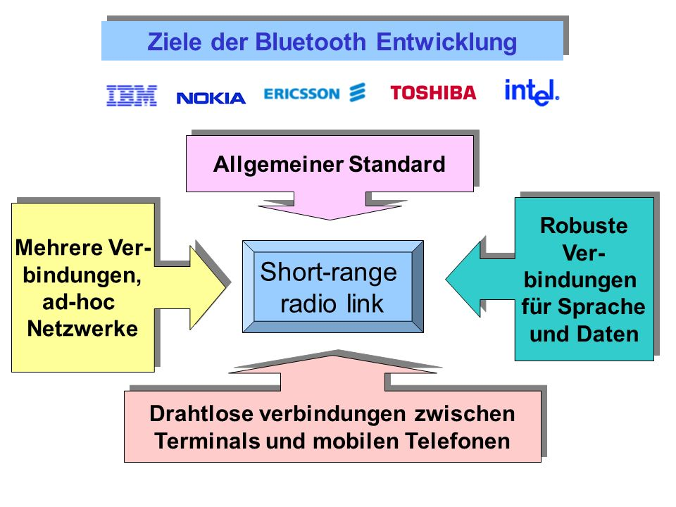 Short-range radio link Ziele der Bluetooth Entwicklung