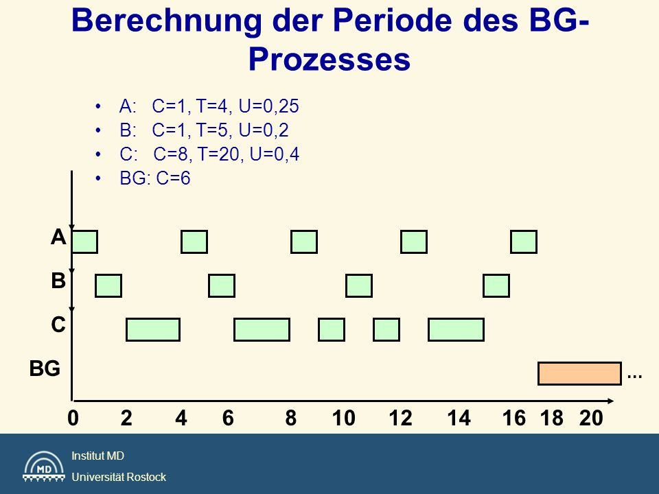 Berechnung der Periode des BG-Prozesses