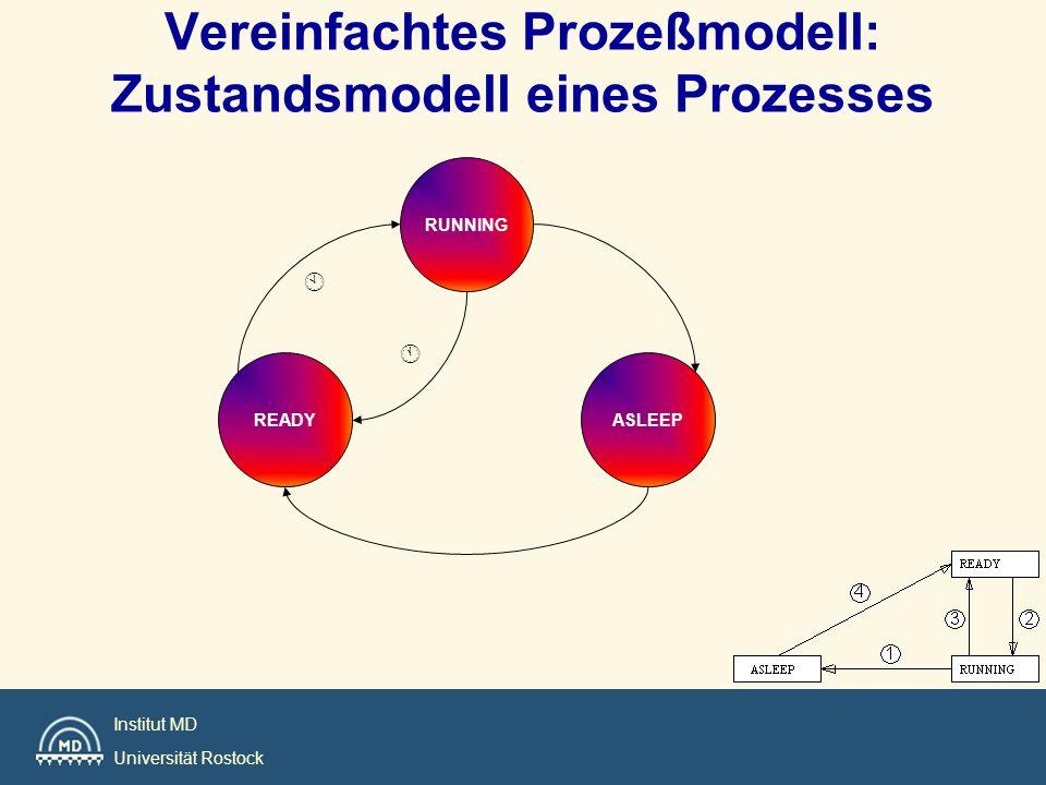 Vereinfachtes Prozeßmodell: Zustandsmodell eines Prozesses