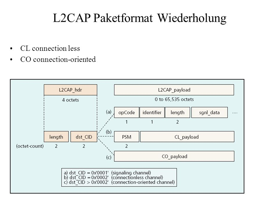 L2CAP Paketformat Wiederholung