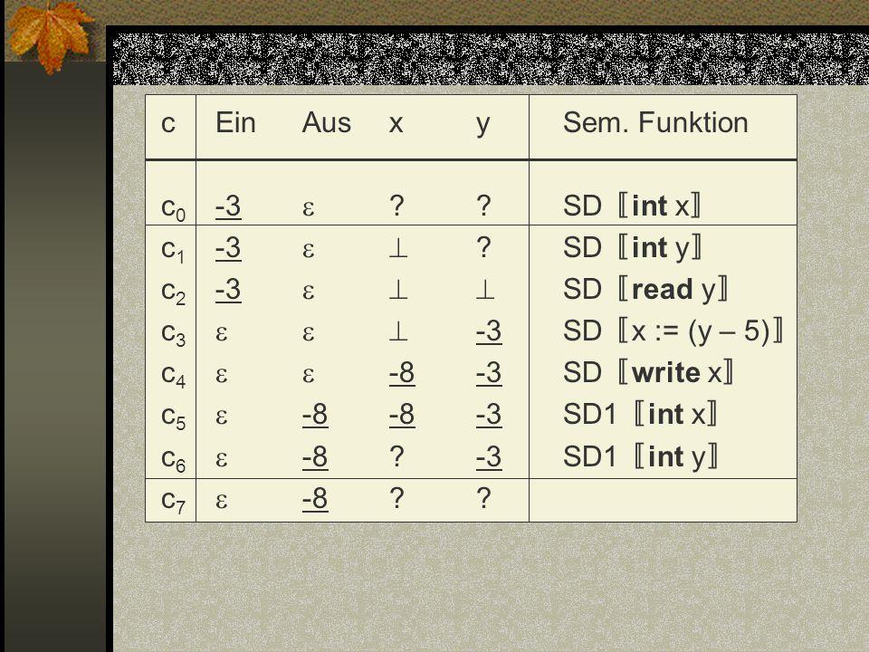 c Ein Aus x y Sem. Funktion c0 -3 . SD〚int x〛 c1 -3  
