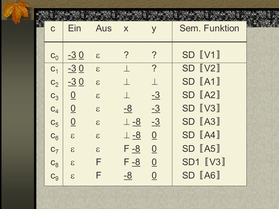 c Ein Aus x y Sem. Funktion c0 -3 0 . SD〚V1〛 c1 -3 0  