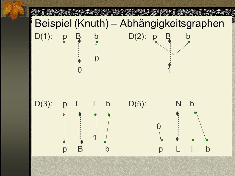 Beispiel (Knuth) – Abhängigkeitsgraphen