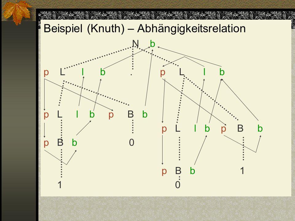 Beispiel (Knuth) – Abhängigkeitsrelation