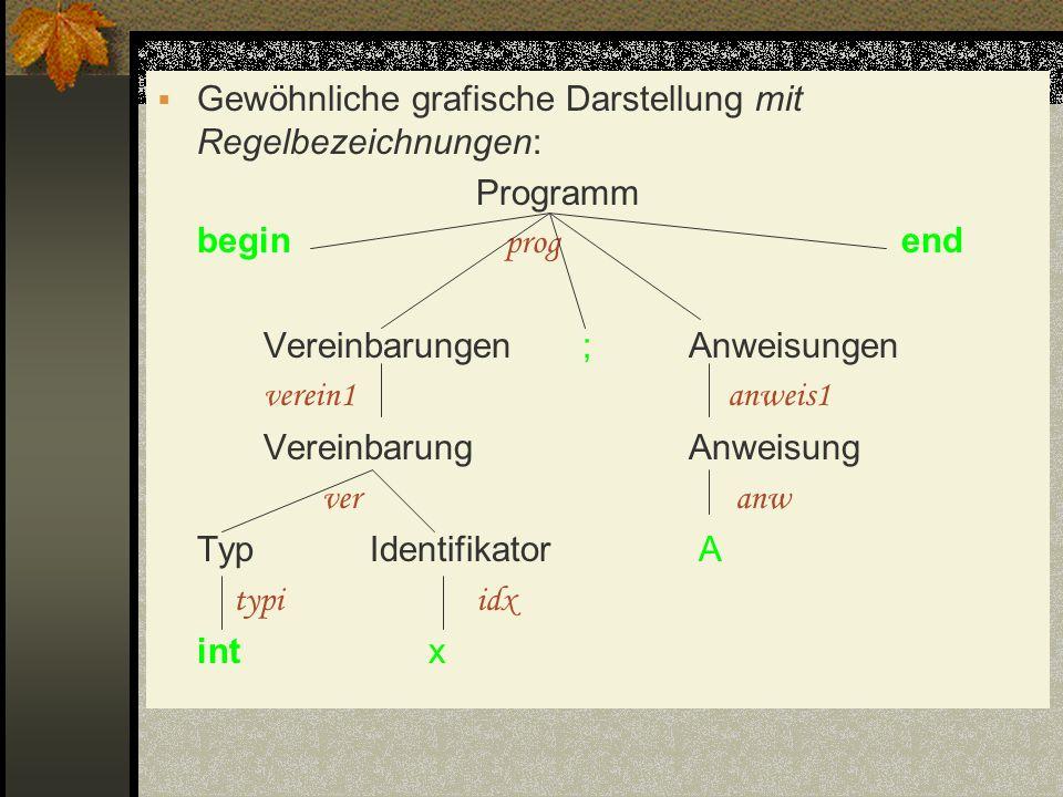 Gewöhnliche grafische Darstellung mit Regelbezeichnungen: