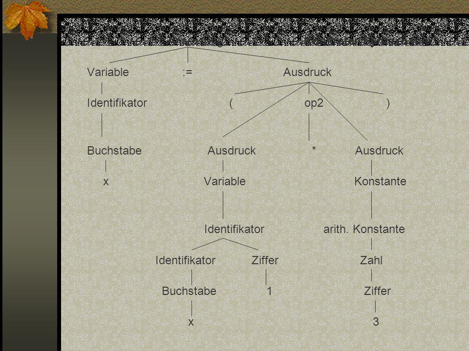 Anweisung Konkreter Syntaxbaum Variable := Ausdruck Identifikator ( op2 ) Buchstabe Ausdruck * Ausdruck x Variable Konstante Identifikator arith.