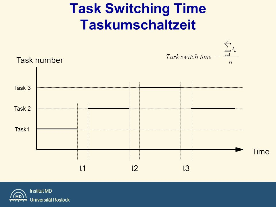 Task Switching Time Taskumschaltzeit