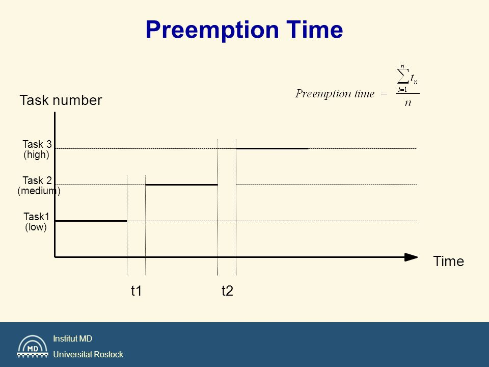 Preemption Time Task number Time t1 t2 Task 3 (high) Task 2 (medium)