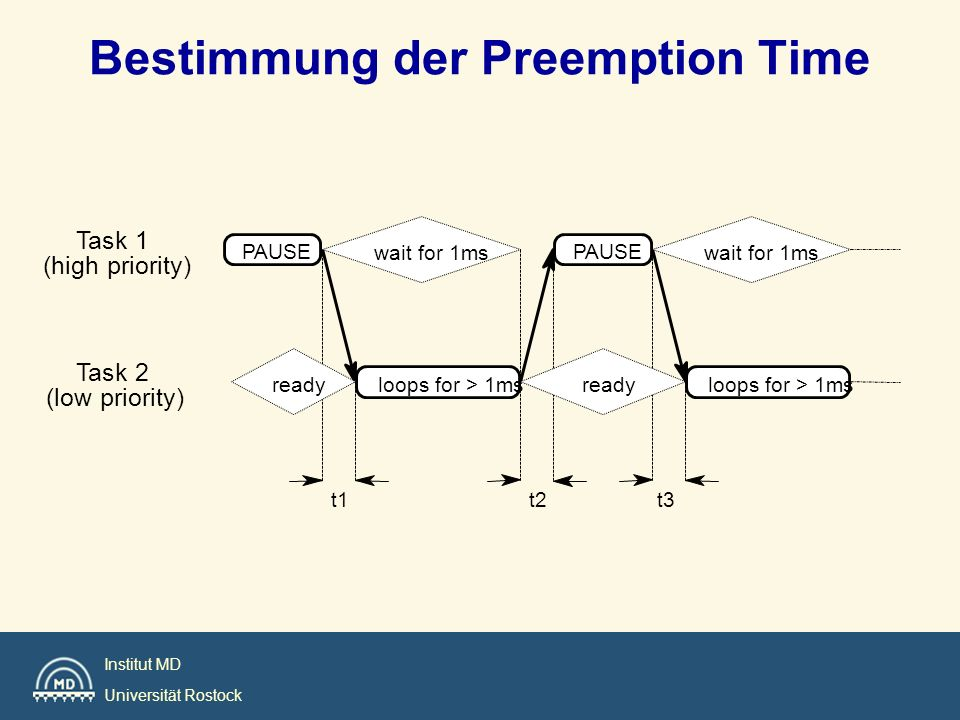 Bestimmung der Preemption Time