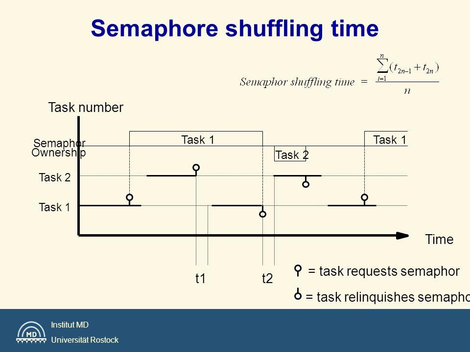 Semaphore shuffling time