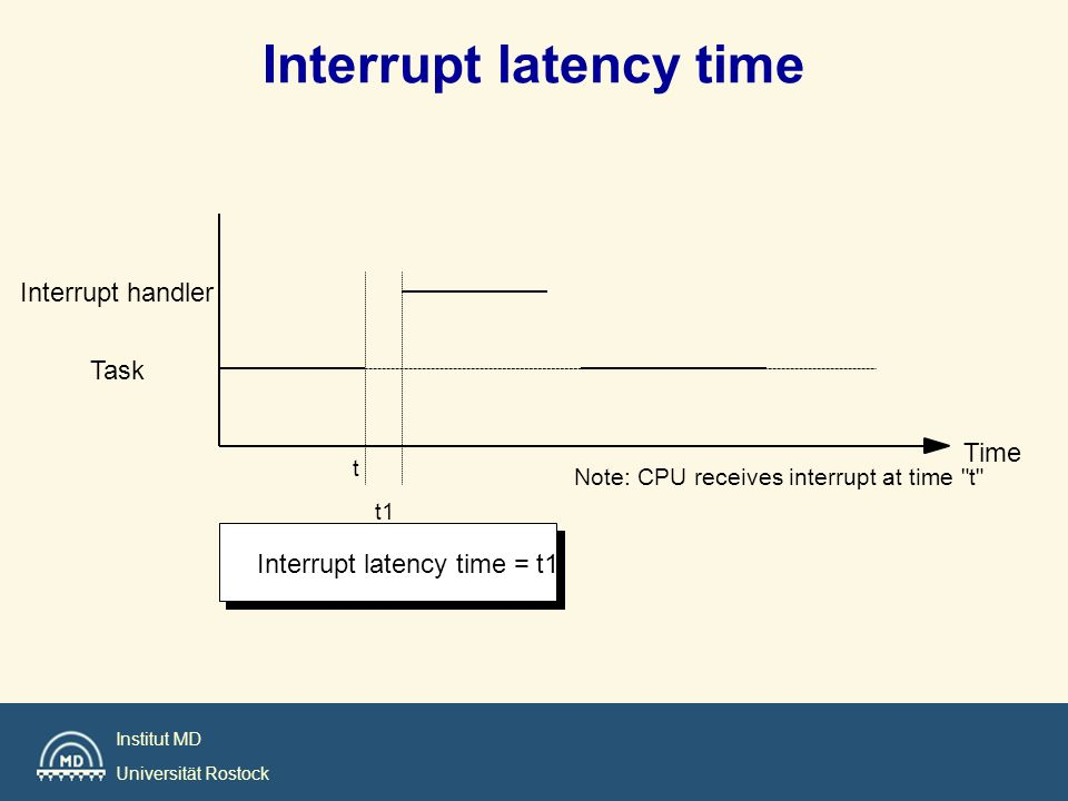 Interrupt latency time