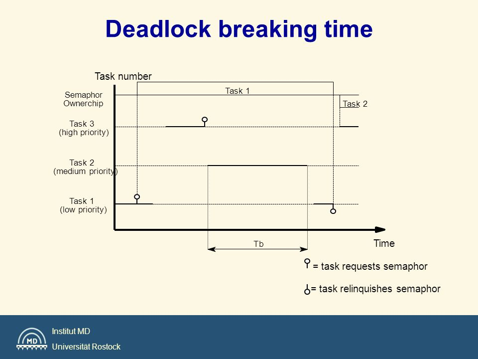 Deadlock breaking time