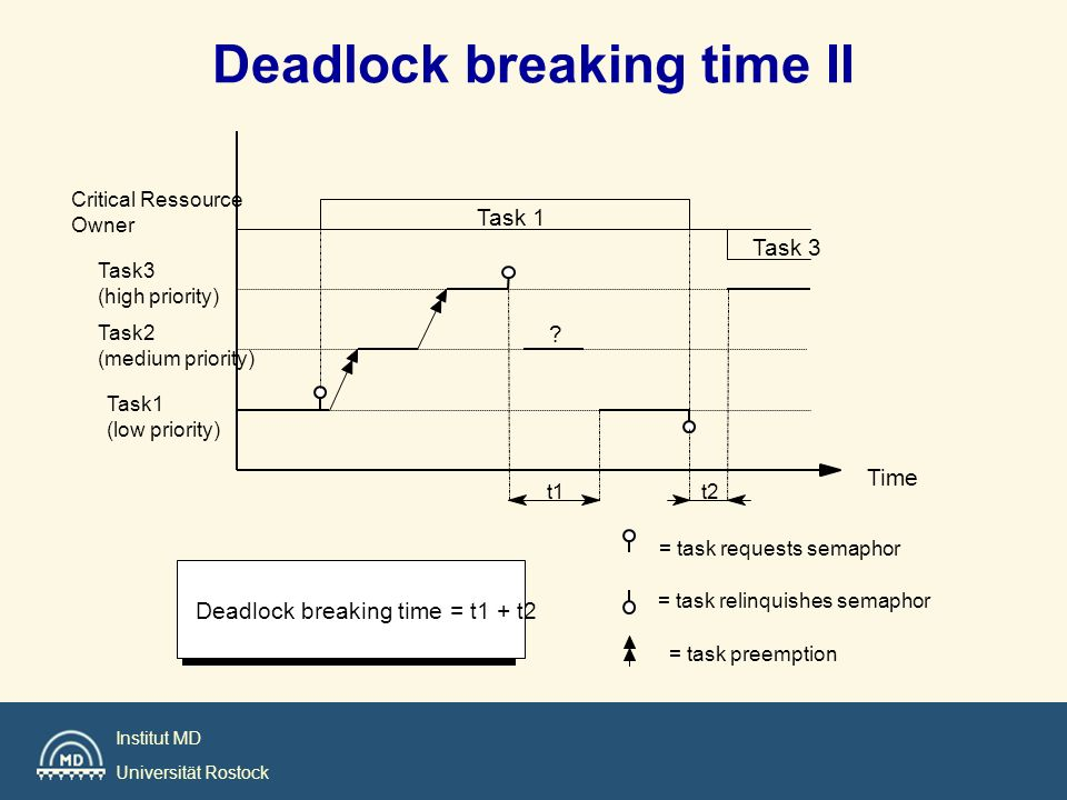 Deadlock breaking time II