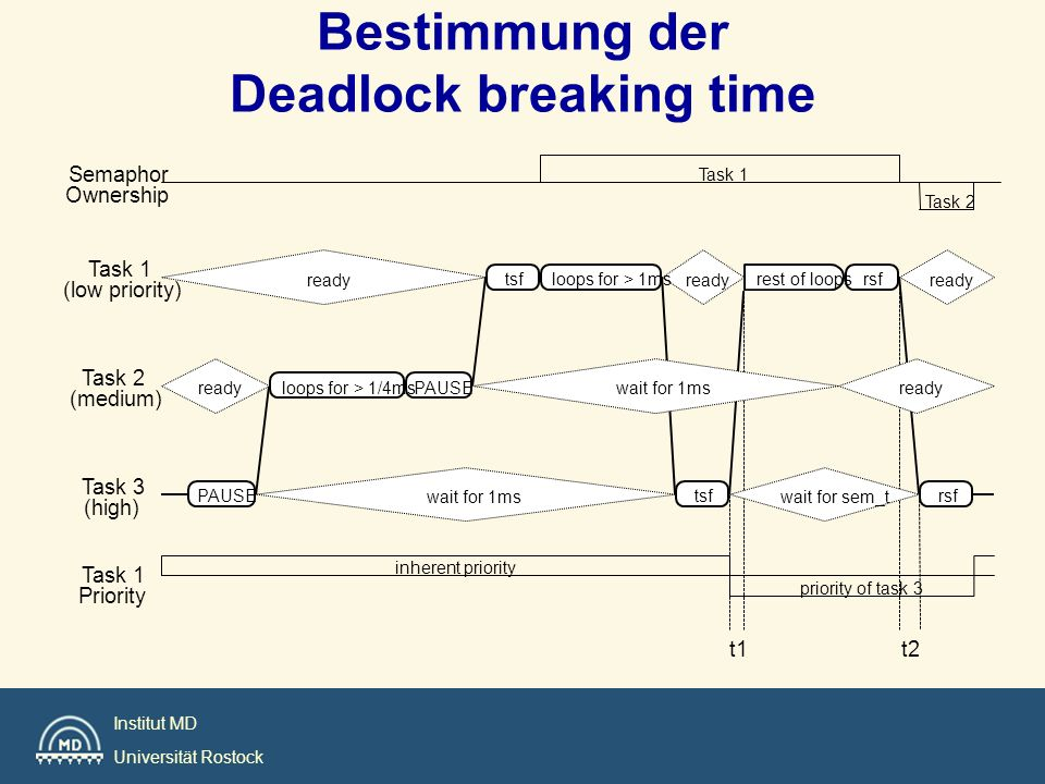Bestimmung der Deadlock breaking time