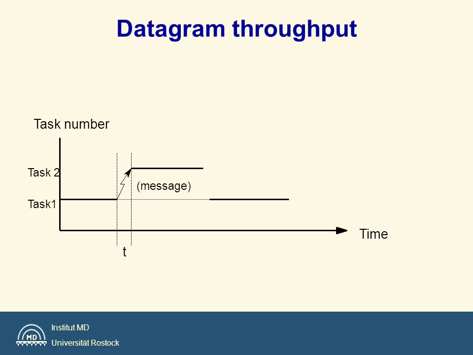 Datagram throughput t (message) Task number Time Task 2 Task1