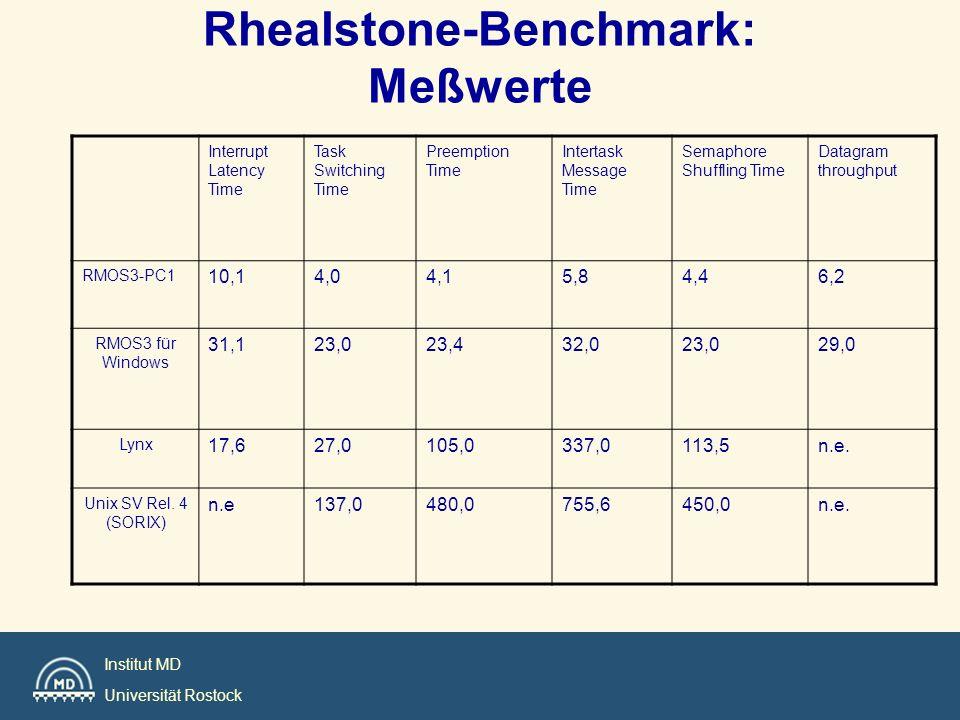 Rhealstone-Benchmark: Meßwerte