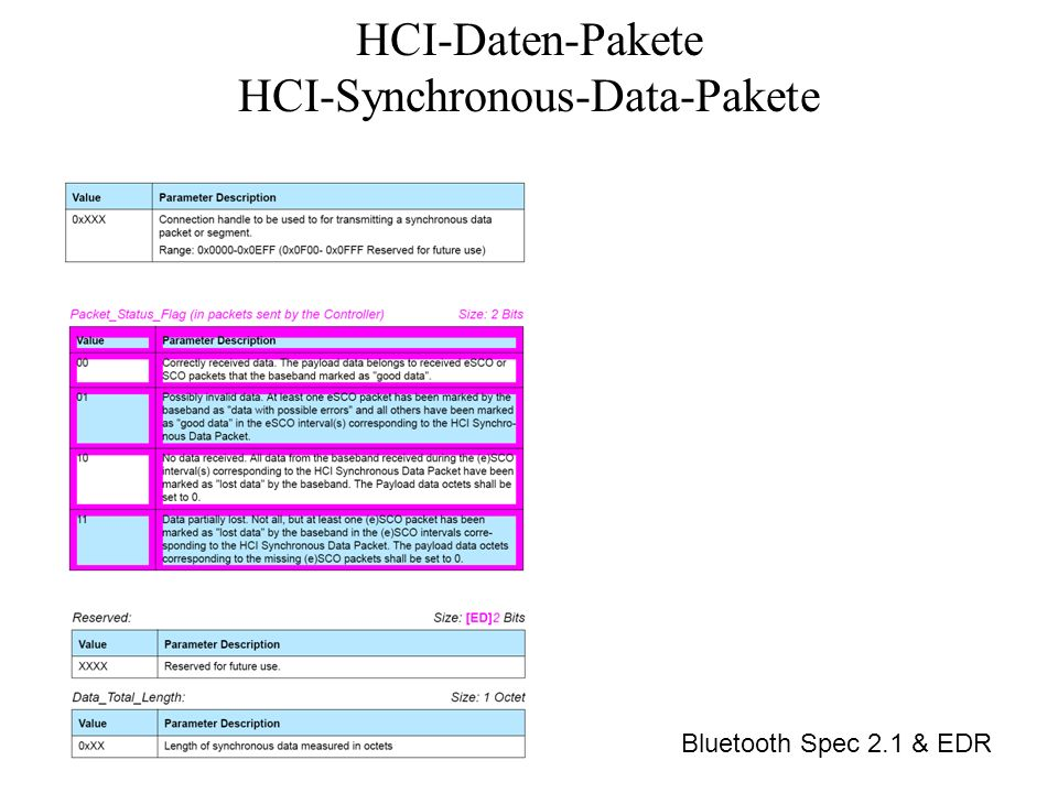 HCI-Daten-Pakete HCI-Synchronous-Data-Pakete