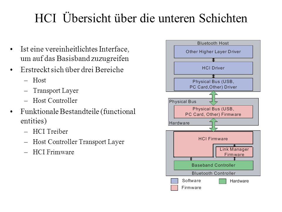 HCI Übersicht über die unteren Schichten