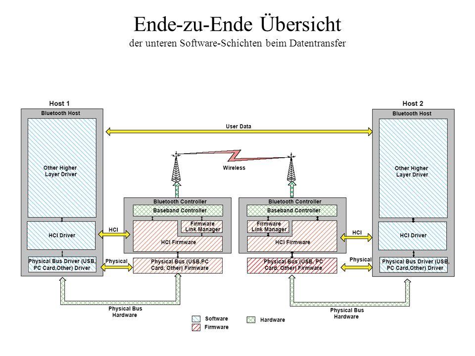 Ende-zu-Ende Übersicht der unteren Software-Schichten beim Datentransfer