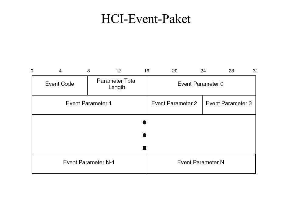 HCI-Event-Paket