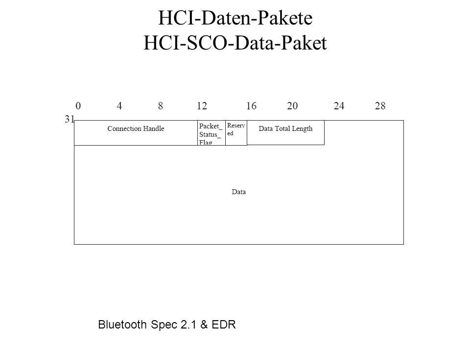 HCI-Daten-Pakete HCI-SCO-Data-Paket