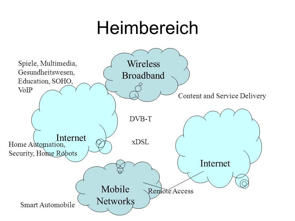 Heimbereich Wireless Broadband Internet Internet Mobile Networks