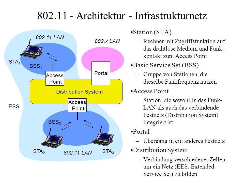 802.11 - Architektur - Infrastrukturnetz