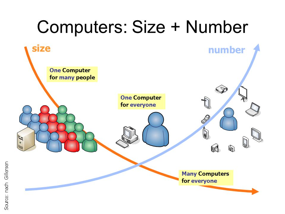 Computers: Size + Number