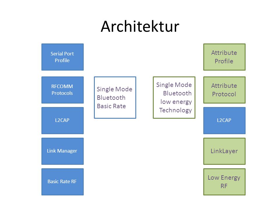 Architektur Attribute Profile Single Mode Attribute Protocol