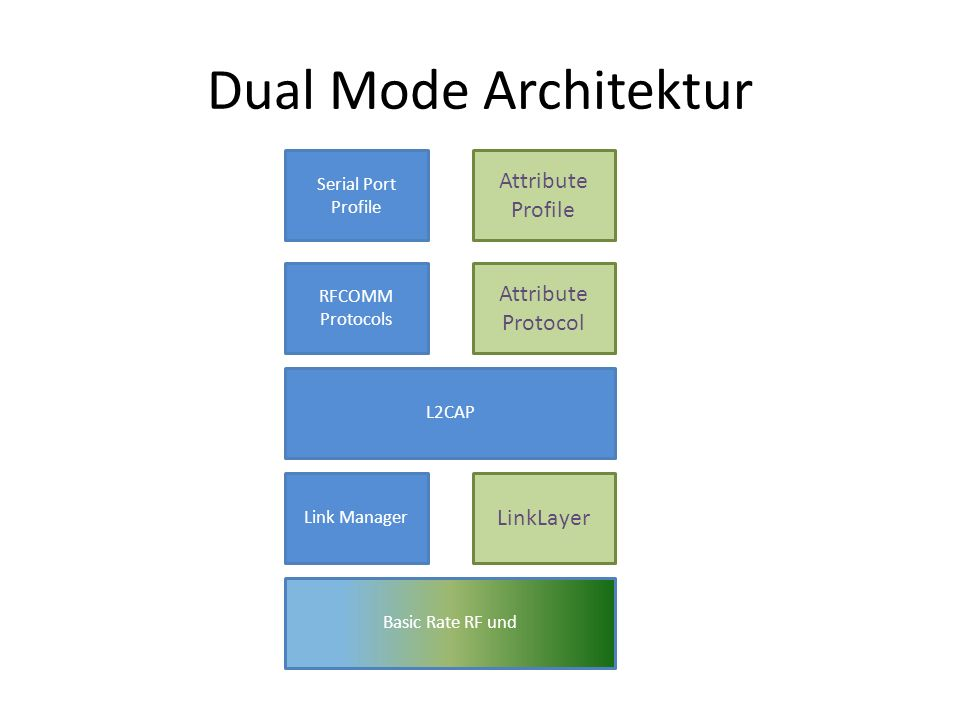 Dual Mode Architektur Attribute Profile Attribute Protocol LinkLayer